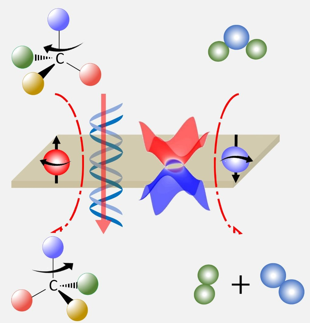 Electrochemical catalysis and asymmetric synthesis on the surface of topological crystals