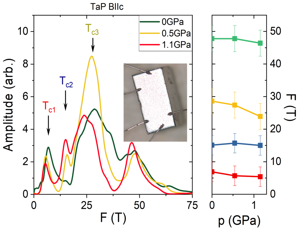 Pressure-tuning of topological materials
