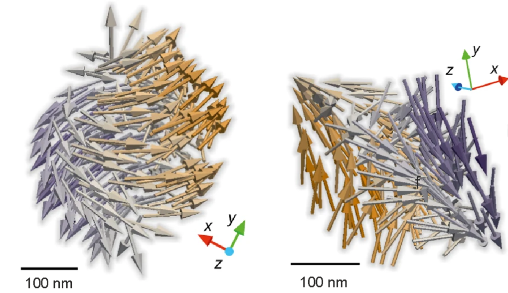 Unveiling topological magnetic structures with advanced X-ray vector imaging